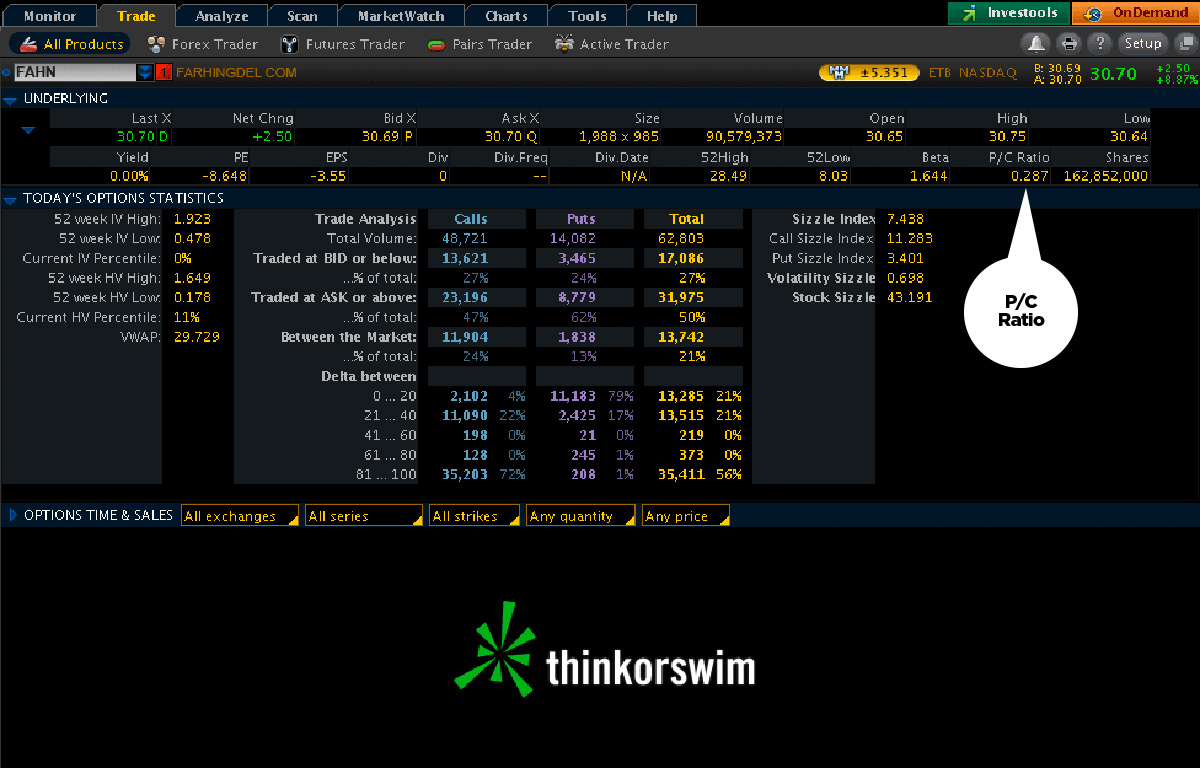 Day trade margin call thinkorswim learning  » alfunelne gq