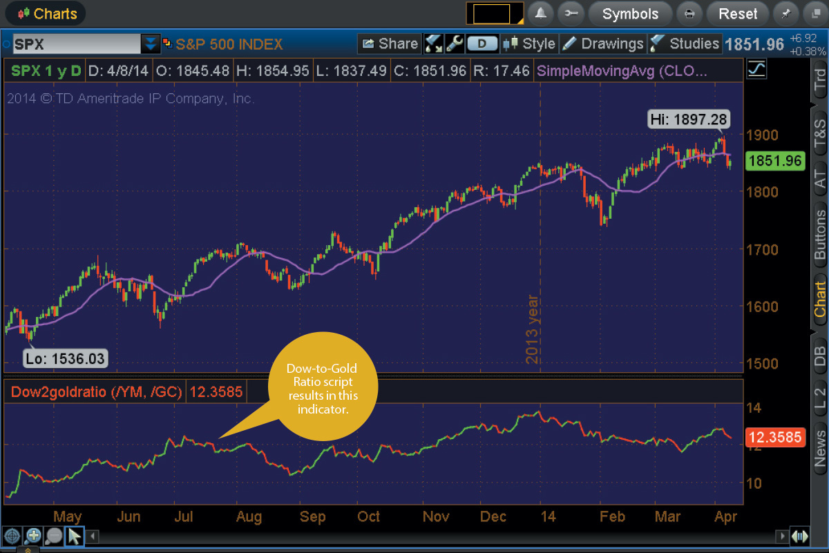 Cool scripts create your own dow to gold ratio ticker tape undefined biocorpaavc Choice Image