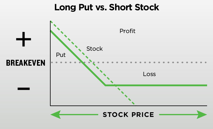 Buying stock options in an ira