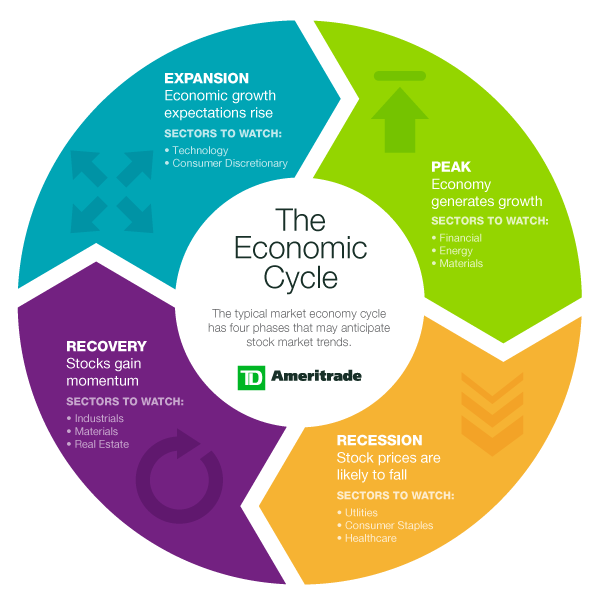economic cycle and enviroment