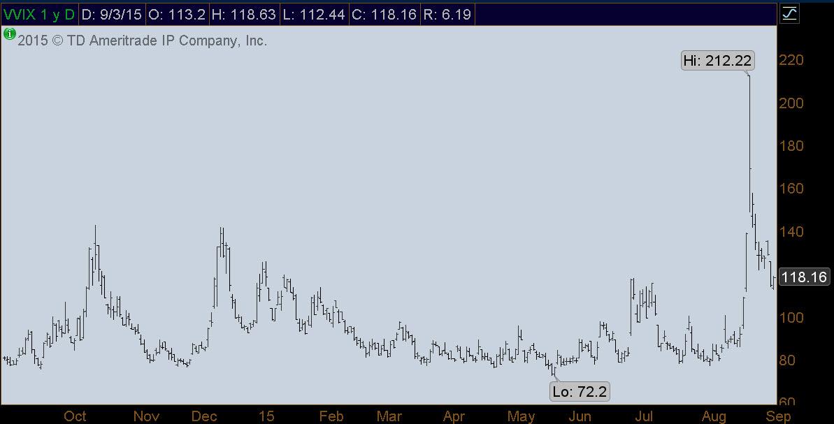 High volatility options strategies