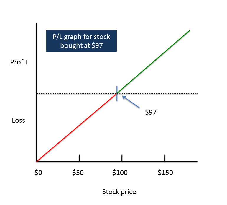 Employee stock options exercise price