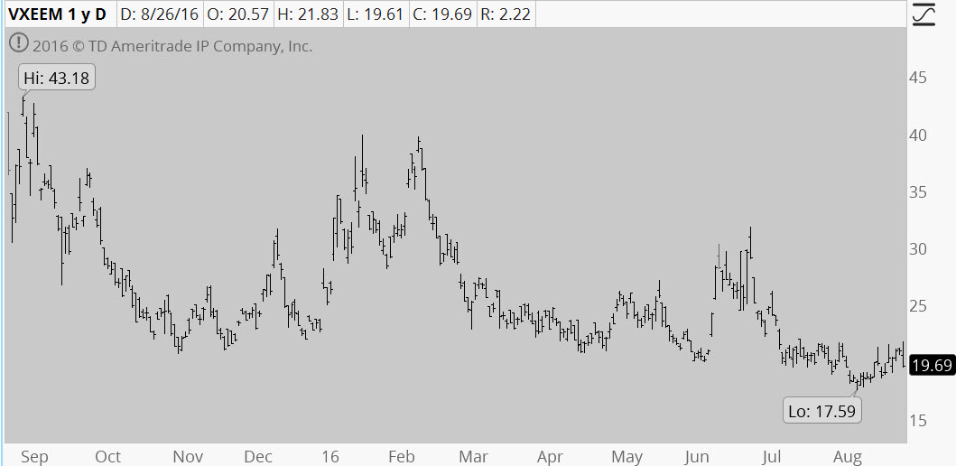 30-day bitcoin historical volatility index / Bee icon league
