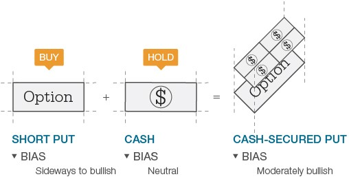 Strategy for cashing in stock options