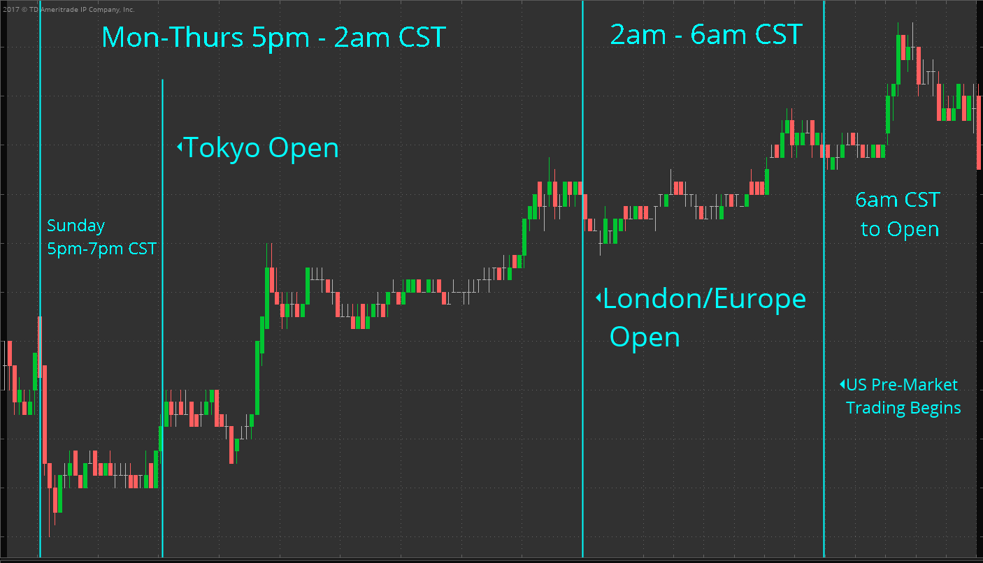 Overnight trading in futures and foreign exchange markets ticker overnight session overview biocorpaavc Choice Image