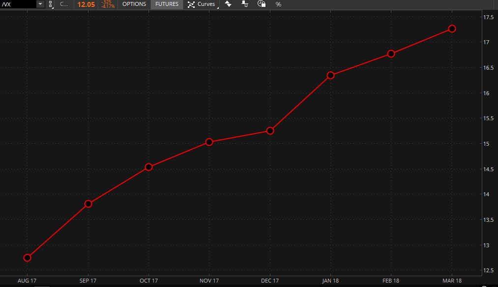 Calendar Spreads: Low-Volatility Options Strategy - Ticker ...