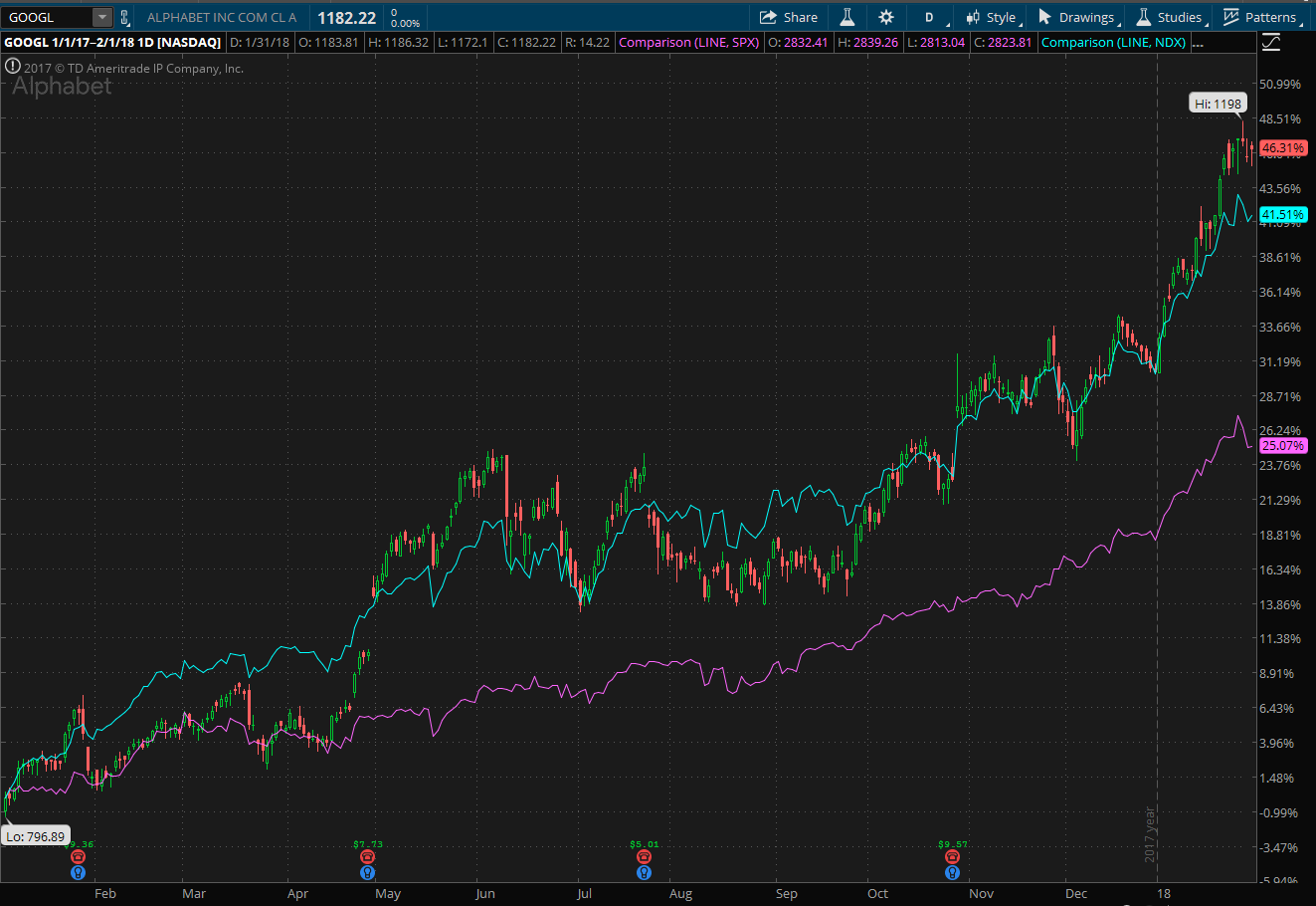 Alphabet (GOOGL) stock chart showing performance since start of 2017 compared to Nasdaq 100 and S&P 500