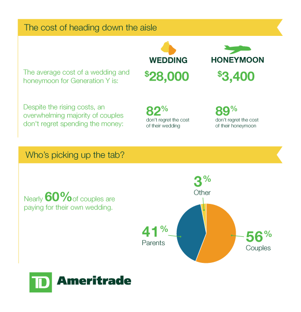 Infographic: Money and Marriage - Cost of wedding and honeymoon - Who is footing the bill?