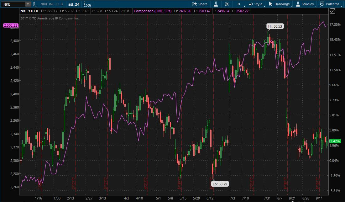 Nike stock YTD performance compared to S&P 500 on thinkorswim platform.