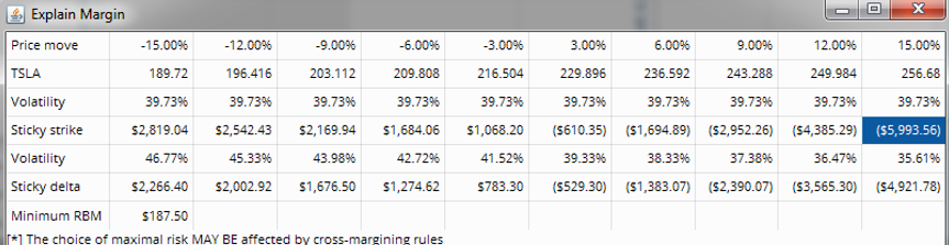 Td ameritrade options margin requirements