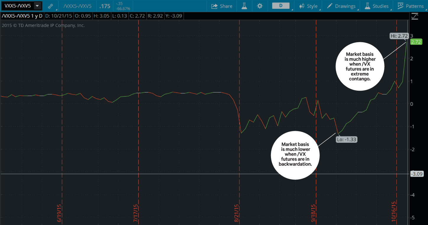 Basis trading trading futures in 3 d ticker tape negative basis vx biocorpaavc Choice Image
