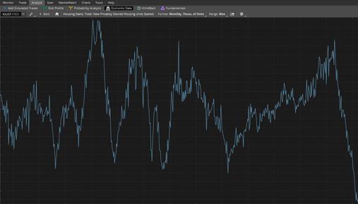 Charting in thinkorswim's Economic Data Tool