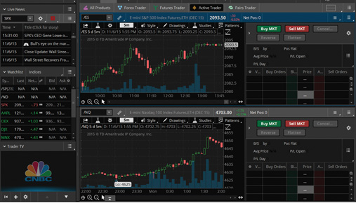 Our Favorite Thinkorswim 174 Makeover Highlights Ticker Tape