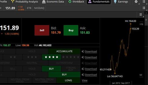 Trade Confidently with thinkorswim Fundamentals