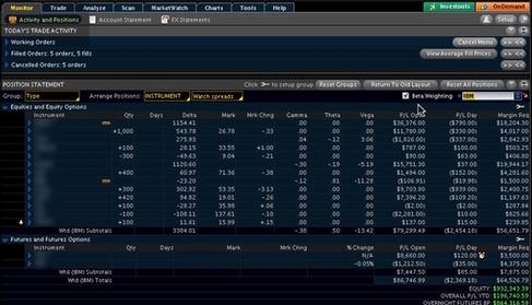 Assess Your Positions' Risk with Beta Weighting on thinkorswim Small