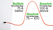 Use the Put-Call Ratio to Gauge Stock Market Sentiment