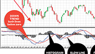 I Spy: Spotting Stock Trends at a Glance with MACD