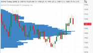 Futures 4 Fun: Uncover Hidden Price Levels with Volume Profile